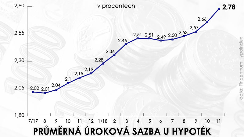 Ставка по ипотеке в Чехии
